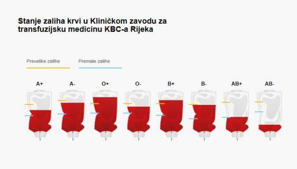 Aplikacija koja pokazuje stanje zaliha krvi u KBC-u Rijeka