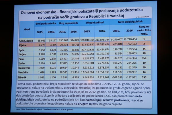 Redovna press konferencija - gospodarstvo 2.3.2018 (5)