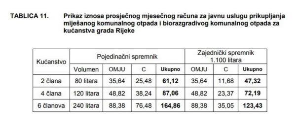 Prosječni mjesečni račun za odvoz komunalnog otpada za kućanstva