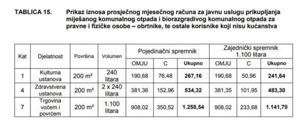 Primjer mjesečnog računa odvoza komunalnog otpada za gospodarstvo i ostale korisnike