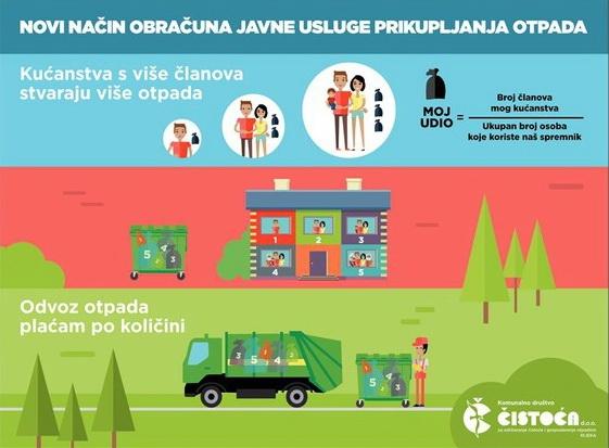 Novi način obračuna javne usluge prikupljanja otpada