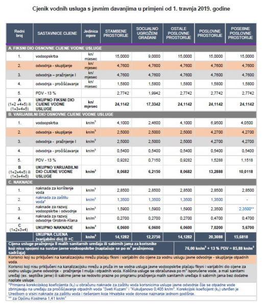 Cjenik vodnih usluga s javnim davanjima u primjeni od 1. travnja 2019. godine
