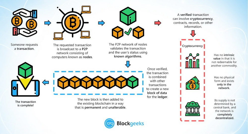 Blockchain i kriptovalute