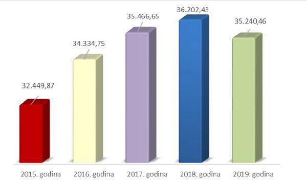 Količine miješanog komunalnog otpada prikupljene na području Grada Rijeke i predane na daljnje zbrinjavanje u periodu od 2015. do 2019. godine od strane tvrtke KD Čistoća