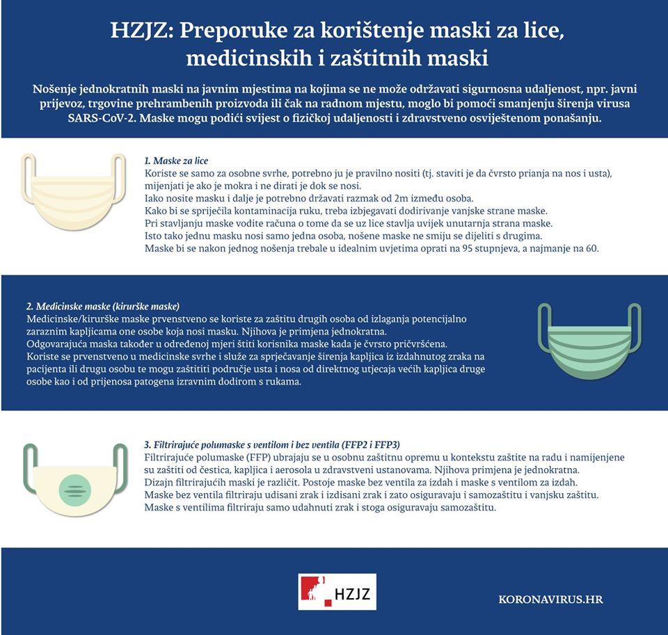 Preporuke za korištenje maski za lice, medicinskih i zaštitnih maski (izvor: HZJZ)