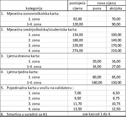 Ljeto s Autotrolejom - cijene sniženih karata