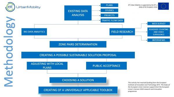 Cilj projekta izrada metodologije primjenjive na bilo koji svjetski grad