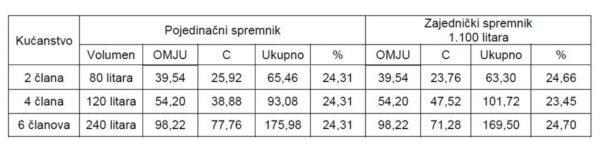 Povećanje prosječnog mjesečnog računa odvoza otpada za kućanstva od 1. studenog 2020. (cijene bez PDV-a)