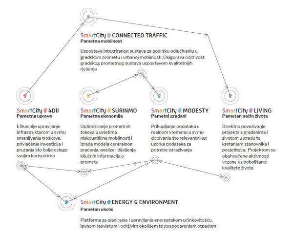 SmartCity projekti