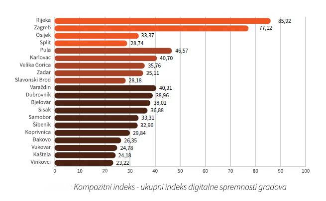 Kompozitni indeks - ukupni indeks digitalne spremnosti gradova