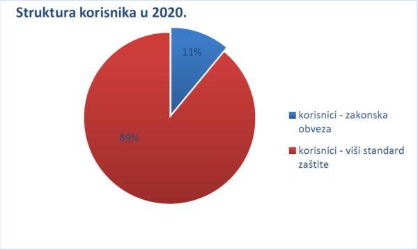 Struktura korisnika socijalnih mjera u 2020. godini