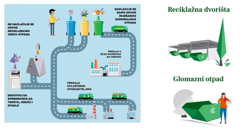 Sustav individualizacije odvoza otpada