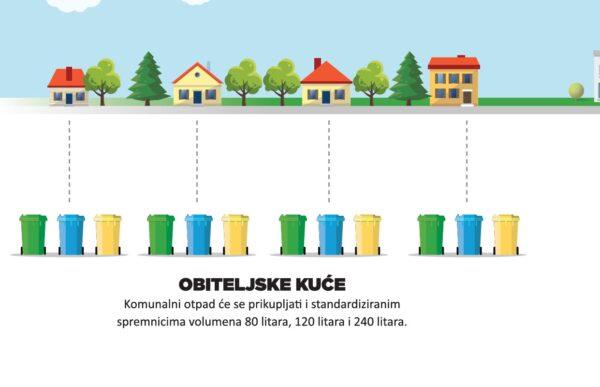Sustav individualizacije odvoza otpada - obiteljske kuće
