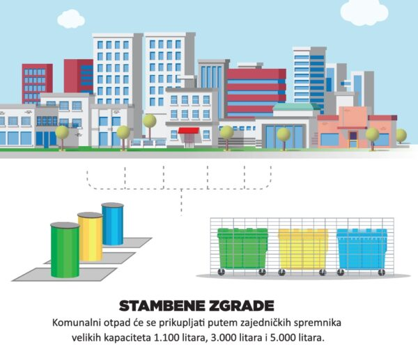 Sustav individualizacije odvoza otpada - višestambene zgrade
