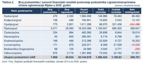 Broj poduzetnika i osnovni financijski rezultati poslovanja poduzetnika u UAR u 2020. godini