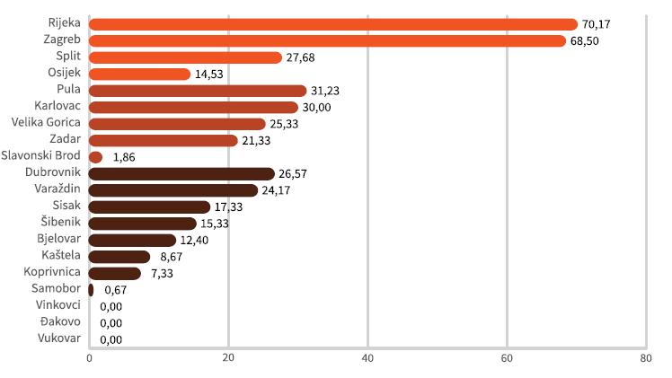 Analiza digitalne spremnosti hrvatskih gradova 2021 - Ukupnost gradskih podataka